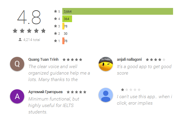 Reviews IELTS NGOC BACH
