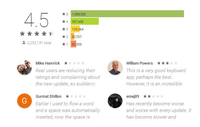 Best swiftkey keyboard Apps Reviews