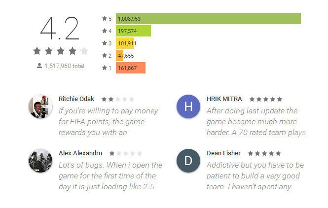 FIFA Mobile Games Review