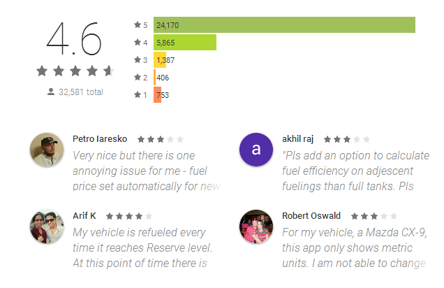 Drivvo - Car Management Reviews